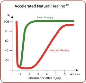 accelerated_natural_healing